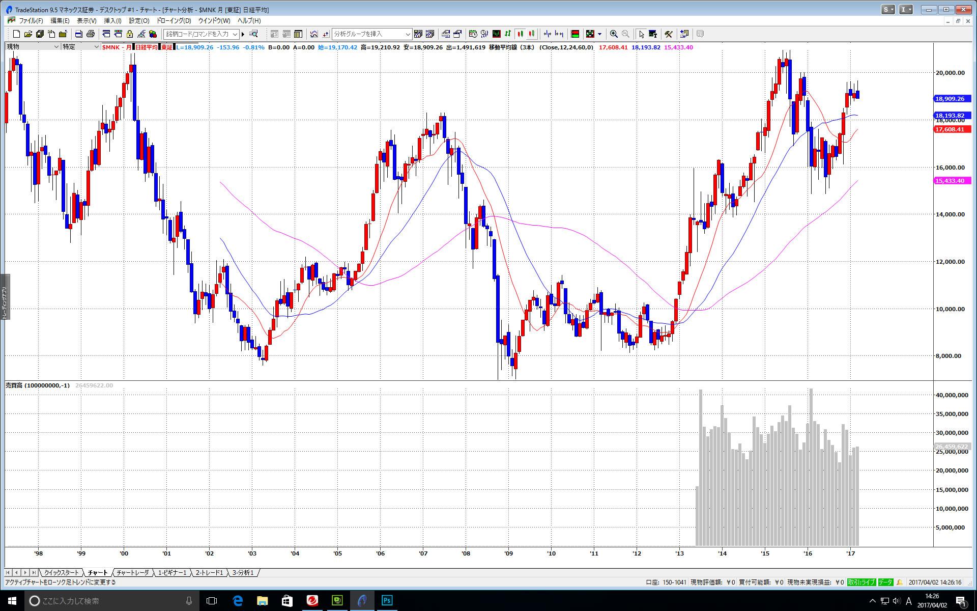 25年分の株価チャート画面